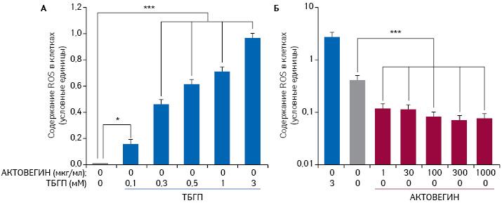 Третичный бутилгидропероксид (ТБГП) способствует развитию оксидативного стресса вклетках (A), дозозависимо увеличивая количество активных форм кислорода [ROS]. АКТОВЕГИН ослабляет проявления оксидативного стресса посравнению сконтрольной группой, которая не подвергалась воздействию ТБГП (B) [6]