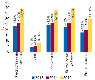 Динамика средневзвешенной стоимости 1 упаковки различных категорий товаров «аптечной корзины» вI кв. 2013–2015 гг. суказанием темпов прироста/убыли посравнению саналогичным периодом предыдущего года