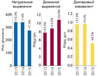 Динамика аптечных продаж лекарственных средств вденежном инатуральном выражении, а также вдолларовом эквиваленте (покурсу Reuters) вI кв. 2013–2015 гг. суказанием темпов прироста/убыли посравнению саналогичным периодом предыдущего года