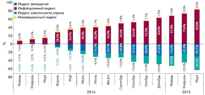 Индикаторы изменения объема аптечных продаж лекарственных средств вденежном выражении поитогам января 2014 – марта 2015 г. посравнению саналогичным периодом предыдущего года