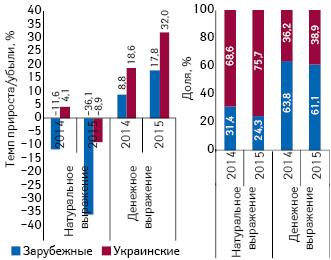 Структура аптечных продаж лекарственных средств украинского изарубежного производства вденежном инатуральном выражении, а также темпы прироста/убыли их реализации за I кв. 2015 г. посравнению саналогичным периодом предыдущего года