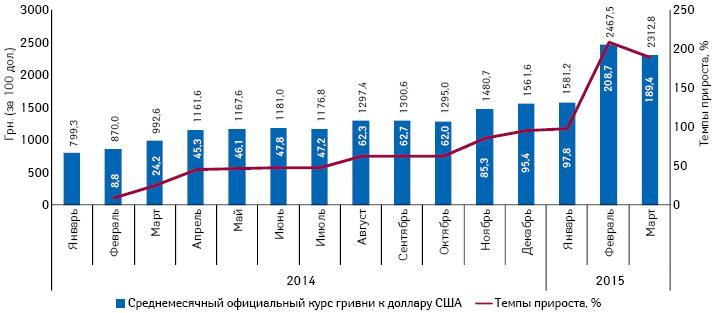 Динамика среднемесячного официального курса гривни поотношению кдоллару США (за 100 дол.), поданным НБУ за период сянваря 2014 помарт 2014 г. суказанием темпов прироста относительно января 2014 г.