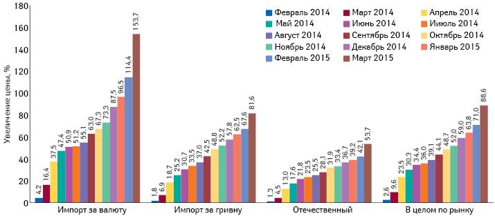 Средний индекс розничных цен налекарственные средства зарубежного производства вразрезе закупаемых за валюту иза гривню, а также отечественных препаратов за период февраля 2014 помарт 2015 г. посравнению сянварем 2014 г.