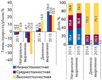 Структура аптечных продаж лекарственных средств вразрезе ценовых ниш** вденежном инатуральном выражении, а также темпы прироста/убыли объема их аптечных продаж вI кв. 2015 г. посравнению саналогичным периодом предыдущего года