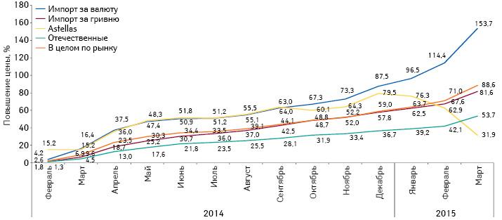 Повышение розничных цен налекарственные средства отечественного, зарубежного производства, закупаемые за валюту или за гривню, а также таковые компании «Astellas» за период февраль 2014 — март 2015 г. посравнению сянварем 2014 г.
