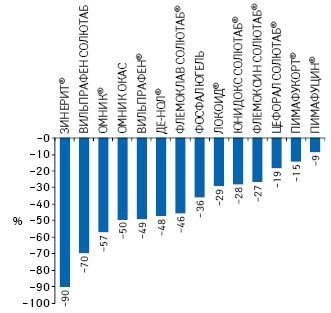 Ключевые брэнды компании «Astellas» попоказателю снижения цены закупки для аптек поитогам 16-й недели посравнению с1-й неделей 2015 г.