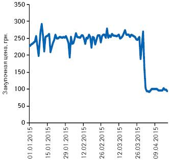 Подневная динамика изменения средневзвешенной цены закупки для аптек напрепарат ОМНИК® вянваре–апреле 2015 г.