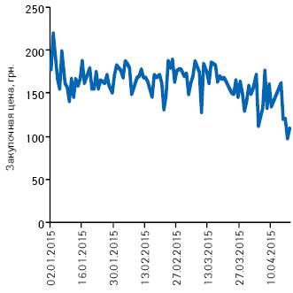 Подневная динамика изменения средневзвешенной цены закупки для аптек напрепарат ФЛЕМОКЛАВ СОЛЮТАБ® вянваре–апреле 2015 г.