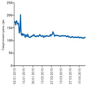 Подневная динамика изменения средневзвешенной цены закупки для аптек напрепарат ФОСФАЛЮГЕЛЬ вянваре–апреле 2015 г.