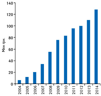 Динамика объема аптечных продаж препарата КАНЕФРОН® Н вденежном выражении поитогам 2004–2014гг.