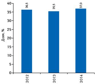 Удельный вес препарата КАНЕФРОН® Н вобщем объеме аптечных продаж препаратов конкурентной группы G04B X50** вденежном выражении поитогам 2012–2014гг.