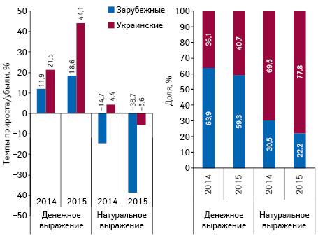 Структура аптечных продаж лекарственных средств украинского изарубежного производства (повладельцу лицензии) вденежном инатуральном выражении, а также темпы прироста/убыли их реализации поитогам марта* 2013–2015 гг. посравнению саналогичным периодом предыдущего года