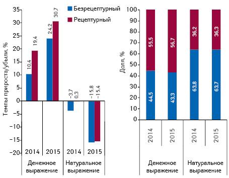 Структура аптечных продаж лекарственных средств вразрезе рецептурного статуса вденежном инатуральном выражении, а также темпы прироста/убыли их реализации поитогам марта* 2013–2015 гг. посравнению саналогичным периодом предыдущего года