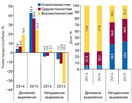 Структура аптечных продаж лекарственных средств вразрезе ценовых ниш** вденежном инатуральном выражении, а также темпы прироста/убыли объема их аптечных продаж поитогам марта* 2013–2015 гг. посравнению саналогичным периодом предыдущего года