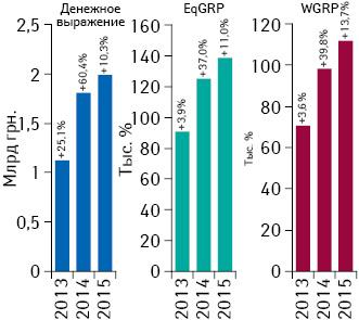 Динамика объема инвестиций фармкомпаний врекламу лекарств наТВ, уровня контакта саудиторией EqGRP ирейтингов WGRP поитогам I кв. 2013-–2015 гг. суказанием их темпов прироста посравнению саналогичным периодом предыдущего года