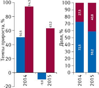 Темпы прироста/убыли объема инвестиций вТВ-рекламу лекарственных средств зарубежного иукраинского производства поитогам I кв. 2014–2015 гг. посравнению саналогичным периодом предыдущего года, а также структура инвестиций поитогам I кв. 2014–2015 гг.