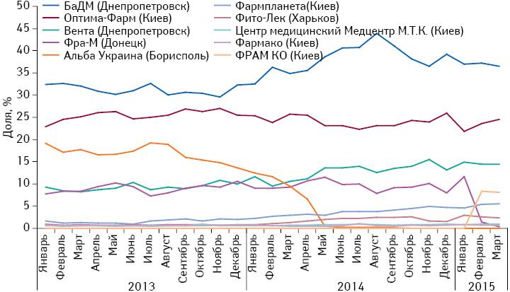 Удельный вес топ-10 дистрибьюторов пообъему поставок лекарственных средств ваптечные учреждения вденежном выражении за период сянваря 2013 помарт 2015 г.