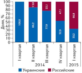 Удельный вес поставок товаров «аптечный корзины» ваптечные учреждения АР Крым украинскими ироссийскими дистрибьюторами за период сI кв. 2014 поI кв. 2015 г.