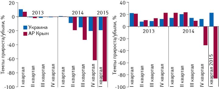 Темпы прироста/убыли розничной реализации товаров «аптечной корзины» вАР Крым**, а также Украине вцелом внатуральном иденежном выражении поитогам I кв. 2013 г. – I кв. 2015 г. посравнению саналогичным периодом предыдущего года.