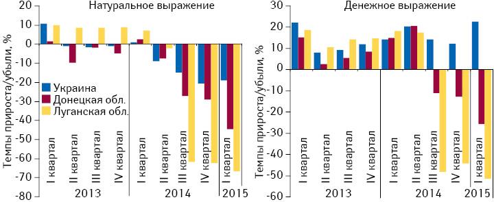 Темпы прироста/убыли розничной реализации товаров «аптечной корзины» внатуральном иденежном выражении вДонецкой иЛуганской областях, а также Украине вцелом за период сI кв. 2013 поI кв. 2015 г. посравнению саналогичным периодом предыдущего года