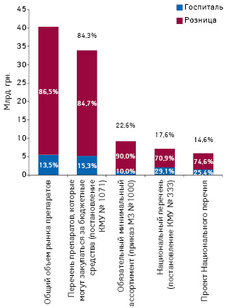Объем аптечных продаж игоспитальных закупок лекарственных средств, включенных вперечень препаратов, которые закупаются за бюджетные средства (постановление КМУ № 1071), обязательный минимальный ассортимент (приказ МЗ № 1000), Национальный перечень (постановление КМУ № 333), ивпроект Национального перечня, вденежном выражении поитогам 2014 г. суказанием доли каждого сегмента идоли вобщем объеме рынка