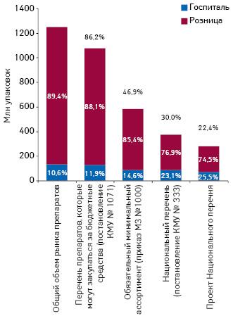 Объем аптечных продаж игоспитальных закупок лекарственных средств, включенных вперечень препаратов, которые закупаются за бюджетные средства (постановление КМУ № 1071), обязательный минимальный ассортимент (приказ МЗ № 1000), Национальный перечень (постановление КМУ № 333), ивпроект Национального перечня, внатуральном выражении поитогам 2014 г. суказанием доли каждого сегмента идоли вобщем объеме рынка