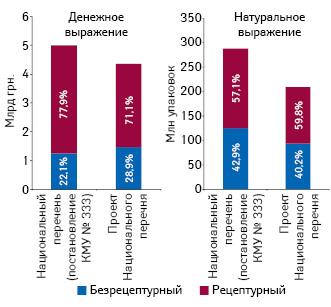 Объем аптечных продаж лекарственных средств, включенных вНациональный перечень (постановление КМУ № 333) ивпроект Национального перечня, вденежном инатуральном выражении поитогам 2014 г. вразрезе рецептурного статуса препаратов