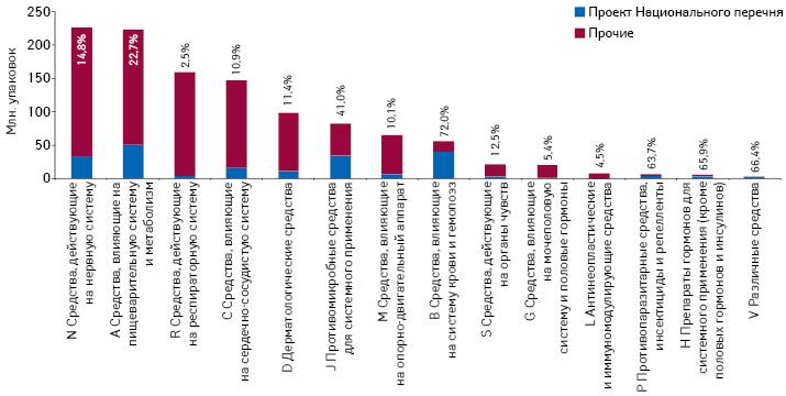 Объем продаж лекарственных средств внатуральном выражении поитогам 2014 г. вразрезе групп АТС-классификации суказанием доли препаратов, включенных впроект Национального перечня