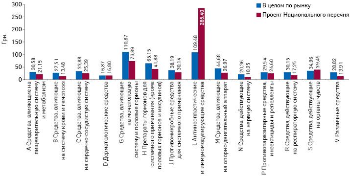 Средневзвешенная стоимость 1 упаковки лекарственных средств вцелом порозничному рынку ипрепаратов, включенных впроект Национального перечня, вразрезе групп АТС-классификации