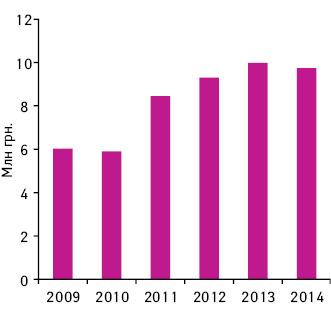 Динамика объема аптечных продаж ЭСКУЗАНА вденежном выражении в2009–2014гг.