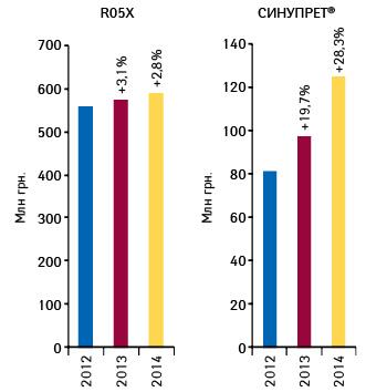 Динамика объема аптечных продаж СИНУПРЕТА ипрепаратов группы R05X вденежном выражении за2012–2014гг. суказанием темпов прироста посравнению спредыдущим годом