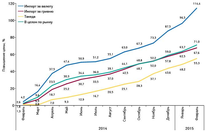 Повышение розничных цен налекарственные средства зарубежного производства, закупаемые за валюту или за гривню, а также таковые компании Takeda за период февраль 2014 г. — февраль 2015 г. посравнению сянварем 2014 г.