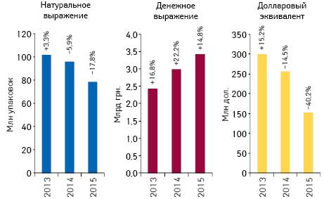 Объем аптечных продаж лекарственных средств вденежном инатуральном выражении, а также вдолларовом эквиваленте (покурсу Reuters) поитогам апреля 2013–2015 гг. суказанием темпов прироста/убыли посравнению саналогичным периодом предыдущего года