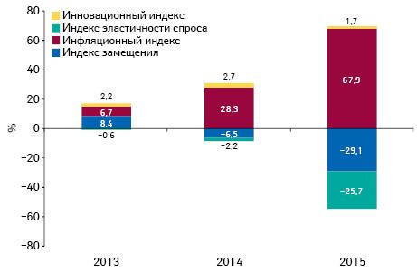 Индикаторы изменения объема аптечных продаж лекарственных средств вденежном выражении поитогам апреля 2013–2015 гг. посравнению саналогичным периодом предыдущего года