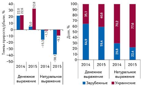 Структура аптечных продаж лекарственных средств украинского изарубежного производства вденежном инатуральном выражении, а также темпы прироста/убыли их реализации поитогам апреля 2014–2015 гг. посравнению саналогичным периодом предыдущего года