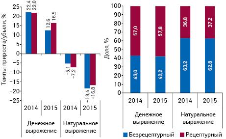 Структура аптечных продаж лекарственных средств вразрезе рецептурного статуса вденежном инатуральном выражении, а также темпы прироста/убыли их реализации поитогам апреля 2013–2015 гг. посравнению саналогичным периодом предыдущего года