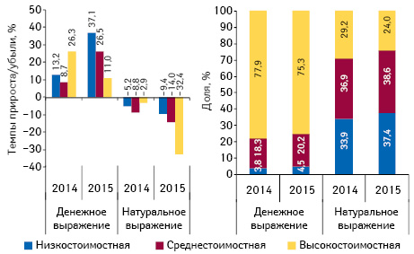 Структура аптечных продаж лекарственных средств вразрезе ценовых ниш** вденежном инатуральном выражении, а также темпы прироста/убыли объема их аптечных продаж поитогам апреля 2014–2015 гг. посравнению саналогичным периодом предыдущего года