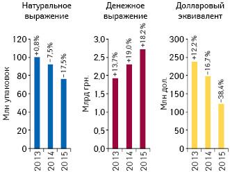 Объем поставок лекарственных средств ваптечные учреждения вденежном инатуральном выражении, а также вдолларовом эквиваленте (покурсу Reuters) поитогам апреля 2013–2015 гг. суказанием темпов прироста/убыли посравнению саналогичным периодом предыдущего года