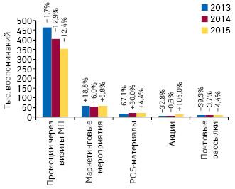 Количество воспоминаний специалистов здравоохранения о различных видах промоции лекарственных средств поитогам апреля 2013–2015 гг. суказанием темпов прироста/убыли посравнению саналогичным периодом предыдущего года