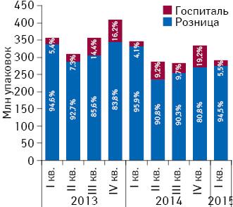 Динамика объема розничных продаж лекарственных средств, а также госпитальных поставок внатуральном выражении за период сI кв. 2013 поI кв. 2015 г. суказанием доли сегментов вобщей структуре рынка лекарственных средств