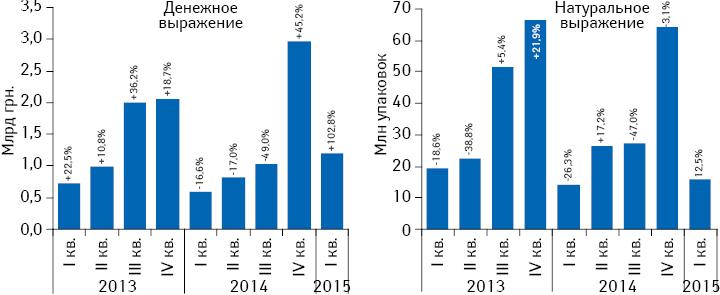 Объем госпитальных поставок лекарственных средств вденежном инатуральном выражении за период сI кв. 2013 поI кв. 2015 г. суказанием темпов прироста/убыли посравнению саналогичным периодом предыдущего года