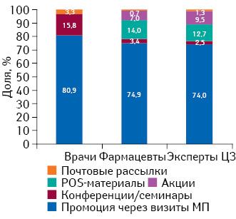 Удельный вес количества воспоминаний специалистов здравоохранения о различных видах промоции лекарственных средств поитогам I кв. 2015 г.