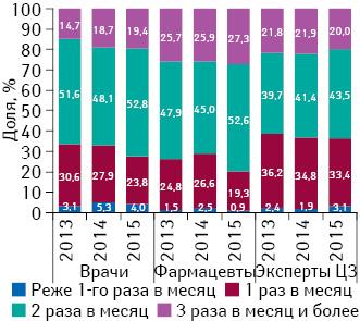Удельный вес количества воспоминаний специалистов здравоохранения о промоции посредством визитов медпредставителей вразрезе частоты посещений поитогам I кв. 2013–2015 гг.
