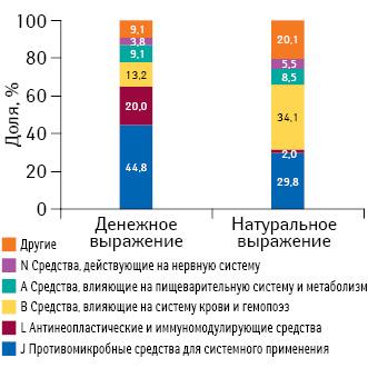 Удельный вес препаратов групп АТС-классификации пообъему госпитальных поставок вденежном инатуральном выражении поитогам I кв. 2015 г.