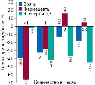 Темпы прироста/убыли количества воспоминаний специалистов здравоохранения о частоте визитов медпредставителей вI кв. 2015 г. посравнению саналогичным периодом предыдущего года