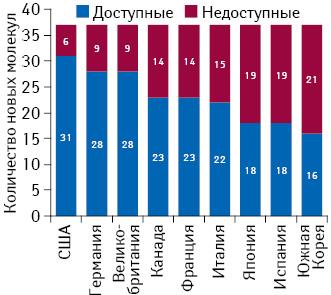 Кому доступны лекарства от рака? Мировой рынок противоопухолевых препаратов