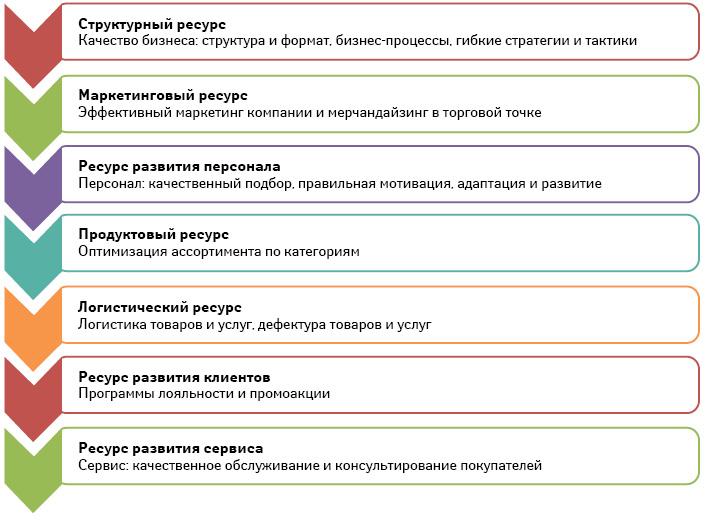 7 ресурсов (факторов), влияющих наприбыльность аптечной розницы