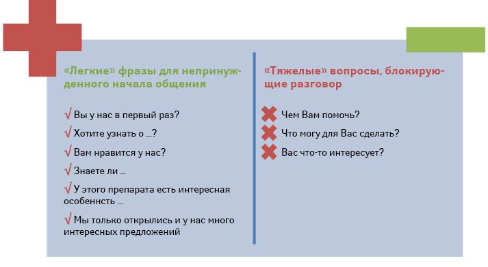 Ключевые фразы сотрудника первого стола для установления контакта спосетителем аптеки