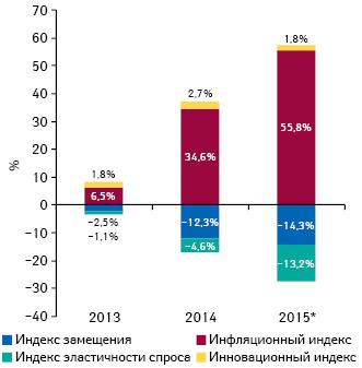 Индикаторы изменения объема аптечных продаж лекарственных средств вденежном выражении поитогам мая* 2013–2015гг. посравнению саналогичным периодом предыдущего года