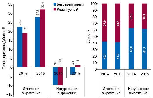 Структура аптечных продаж лекарственных средств вразрезе рецептурного статуса вденежном инатуральном выражении, атакже темпы прироста/убыли их реализации поитогам мая* 2013–2015гг. посравнению саналогичным периодом предыдущего года